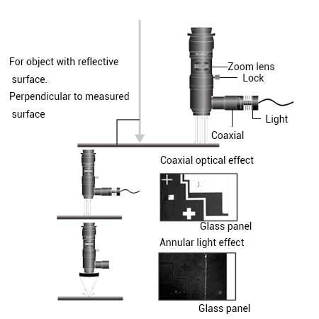 Effect of Zoom lens with built-in coaxial light--Mvotem