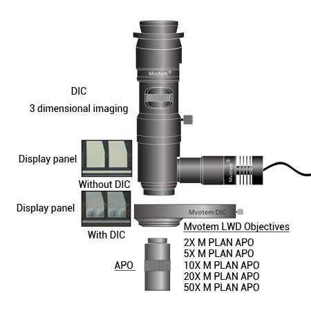 Feature of APO objective lens-Mvotem